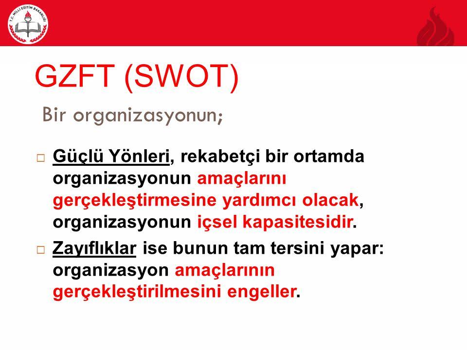 GZFT (SWOT) Bir organizasyonun;