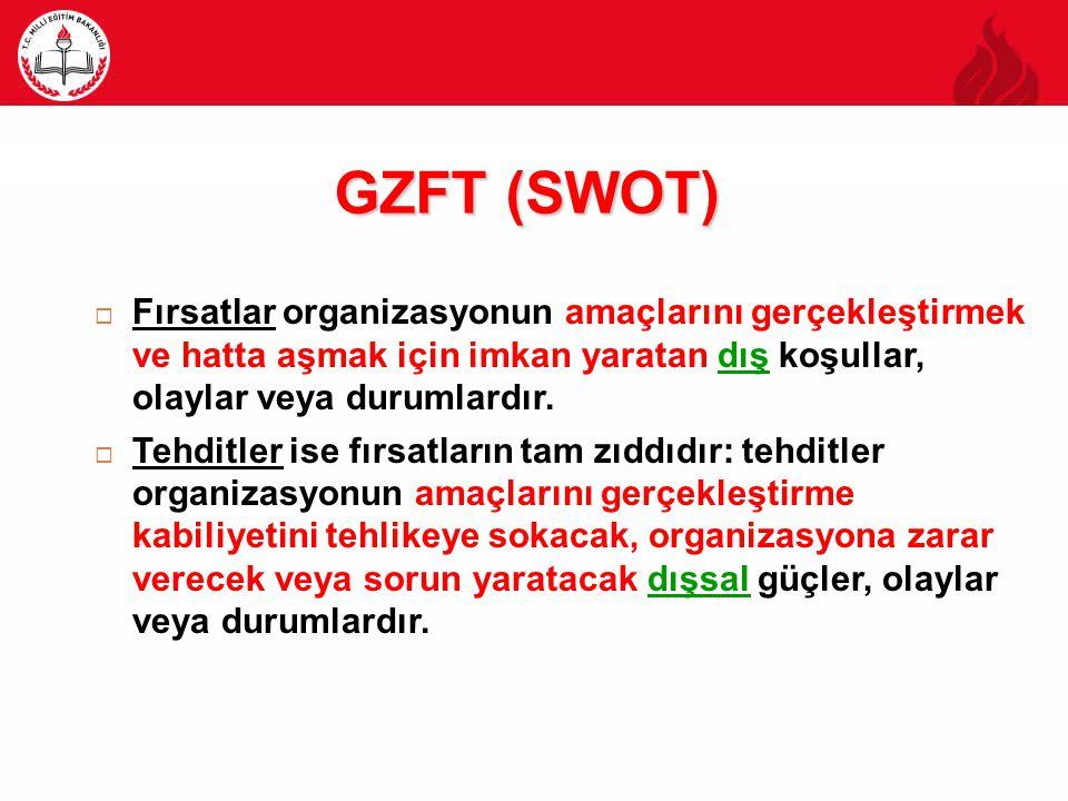 GZFT (SWOT) Fırsatlar organizasyonun amaçlarını gerçekleştirmek ve hatta aşmak için imkan yaratan dış koşullar, olaylar veya durumlardır.