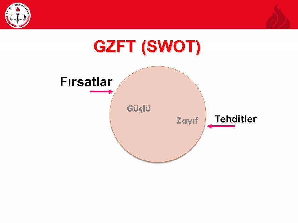 GZFT (SWOT) Fırsatlar Güçlü Zayıf Tehditler