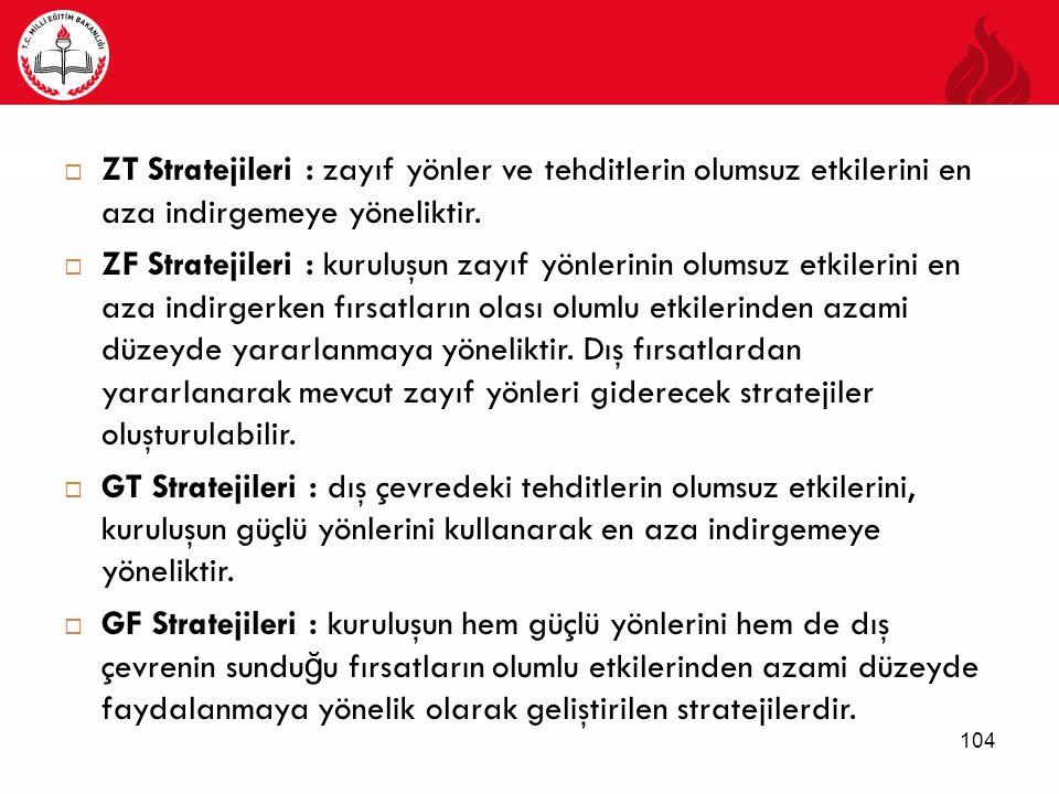 ZT Stratejileri : zayıf yönler ve tehditlerin olumsuz etkilerini en aza indirgemeye yöneliktir.