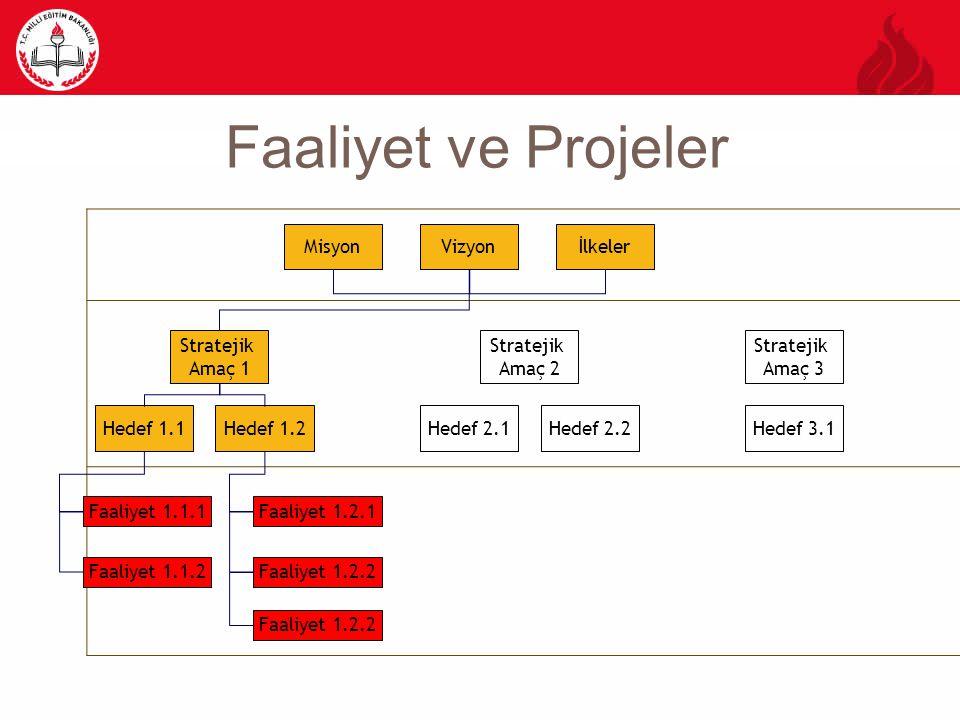 Faaliyet ve Projeler Misyon Vizyon İlkeler Stratejik Amaç 1 Stratejik