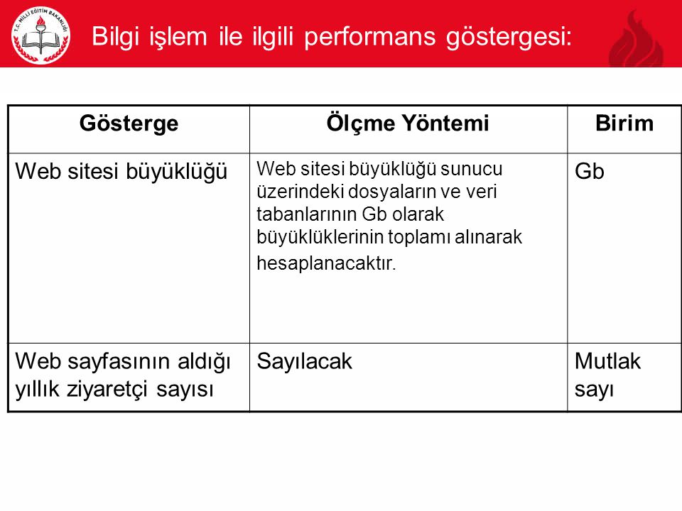 Bilgi işlem ile ilgili performans göstergesi: