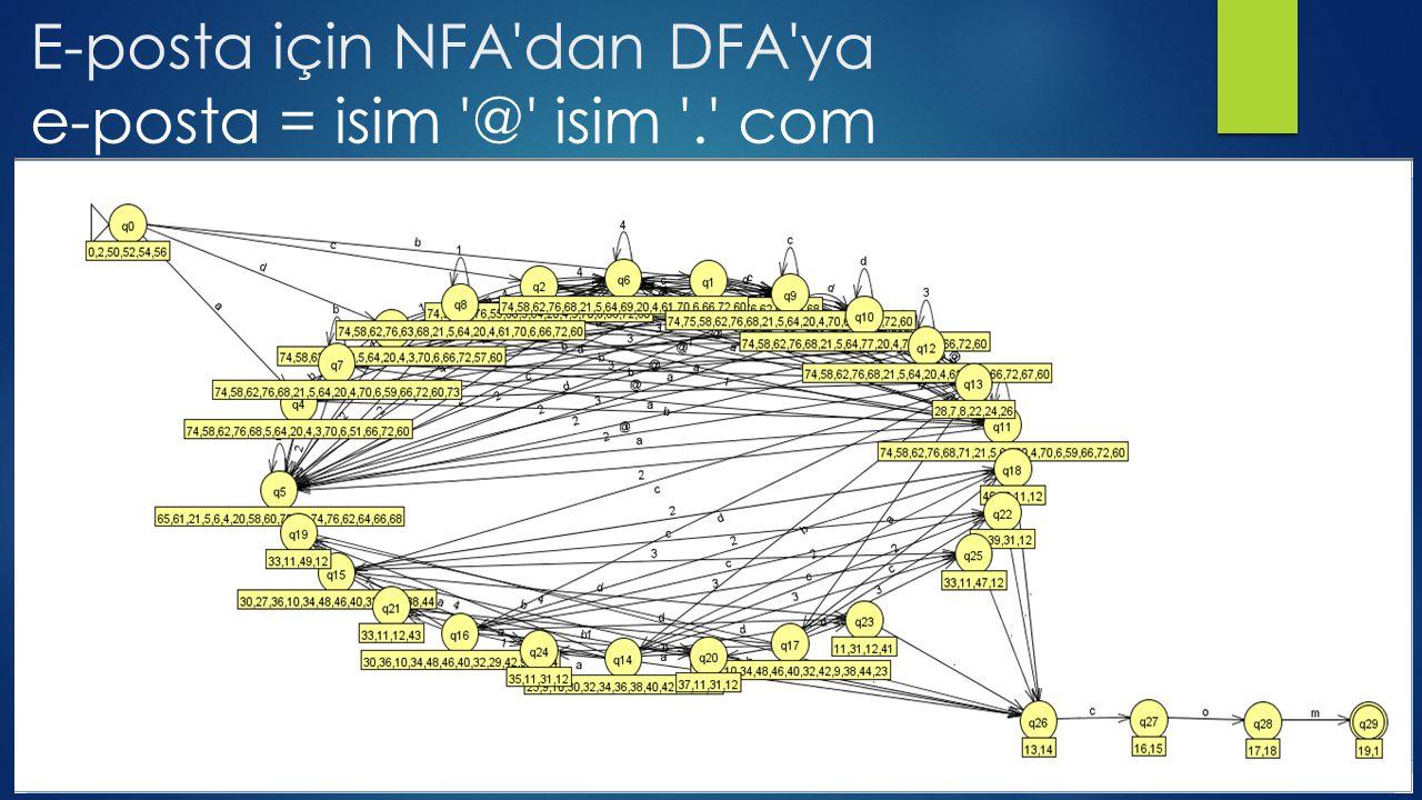 E-posta için NFA dan DFA ya e-posta = isim @ isim . com