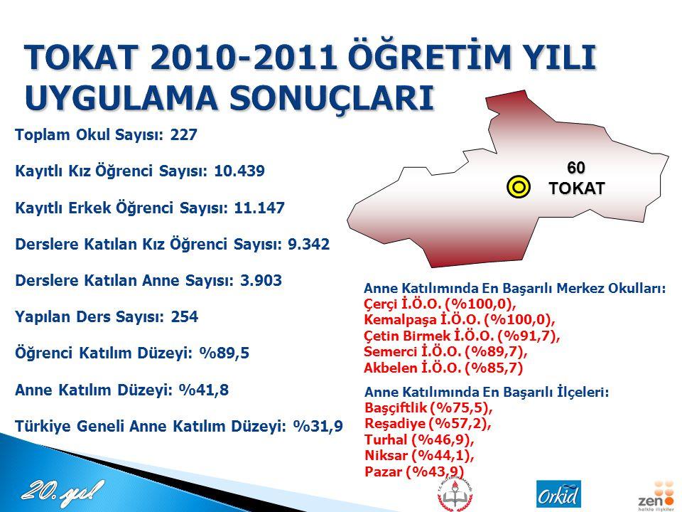 TOKAT 2010-2011 ÖĞRETİM YILI UYGULAMA SONUÇLARI