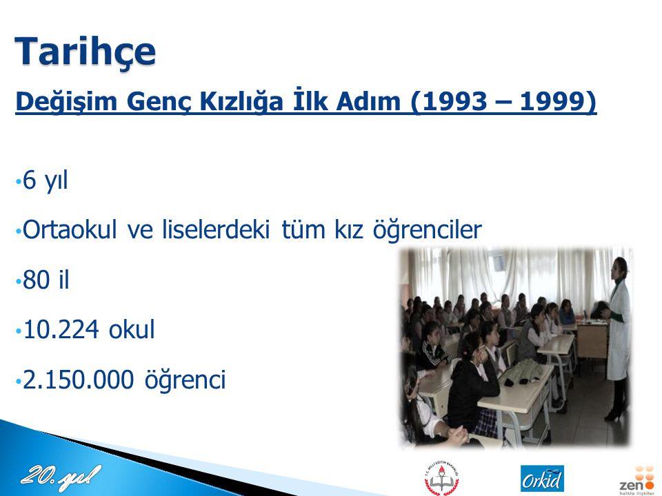 Tarihçe Değişim Genç Kızlığa İlk Adım (1993 – 1999) 6 yıl