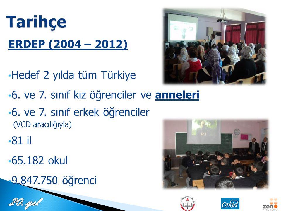 Tarihçe ERDEP (2004 – 2012) Hedef 2 yılda tüm Türkiye