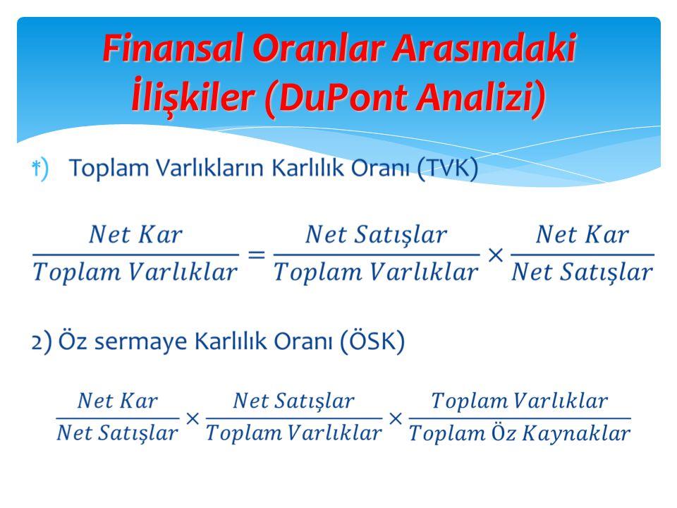 Finansal Oranlar Arasındaki İlişkiler (DuPont Analizi)