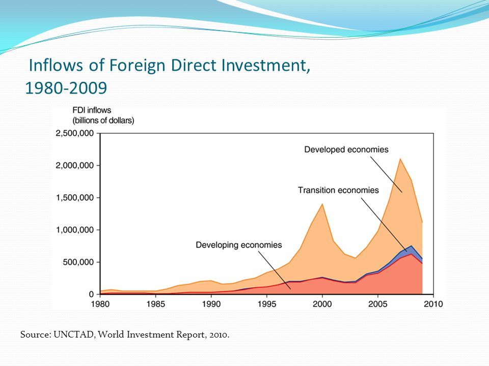 Inflows of Foreign Direct Investment, 1980-2009