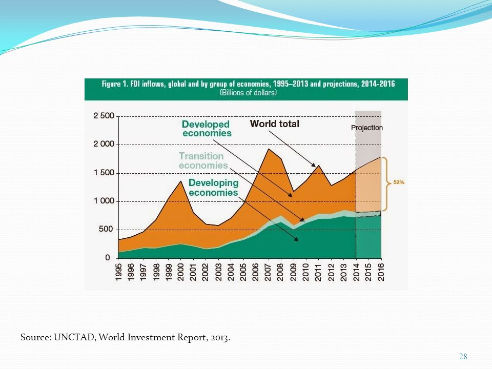 Source: UNCTAD, World Investment Report, 2013.