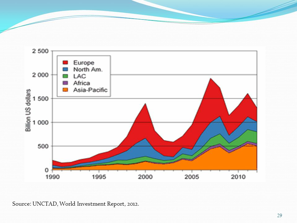 Source: UNCTAD, World Investment Report, 2012.