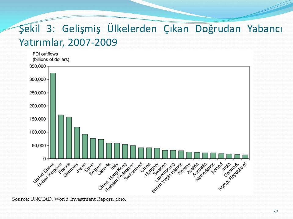 Şekil 3: Gelişmiş Ülkelerden Çıkan Doğrudan Yabancı Yatırımlar, 2007-2009