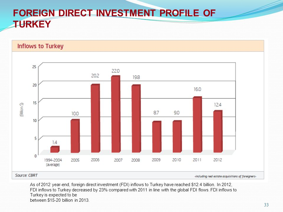 FOREIGN DIRECT INVESTMENT PROFILE OF TURKEY