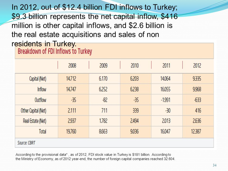 In 2012, out of $12. 4 billion FDI inflows to Turkey; $9