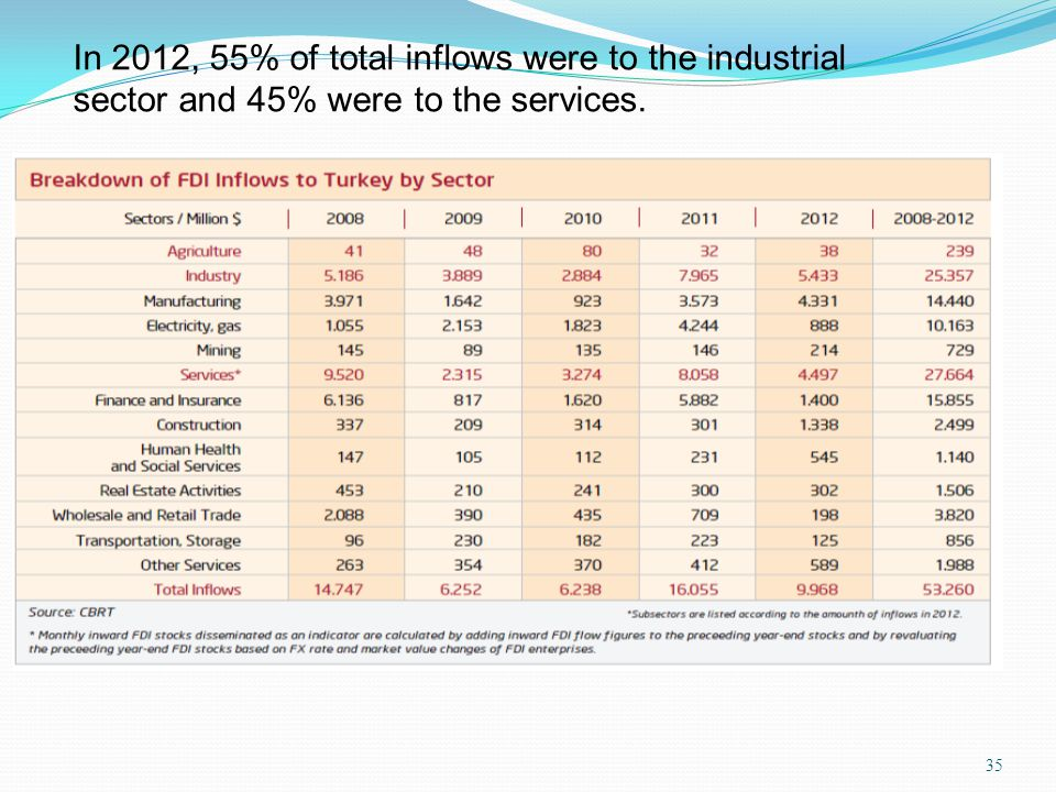 In 2012, 55% of total inflows were to the industrial sector and 45% were to the services.