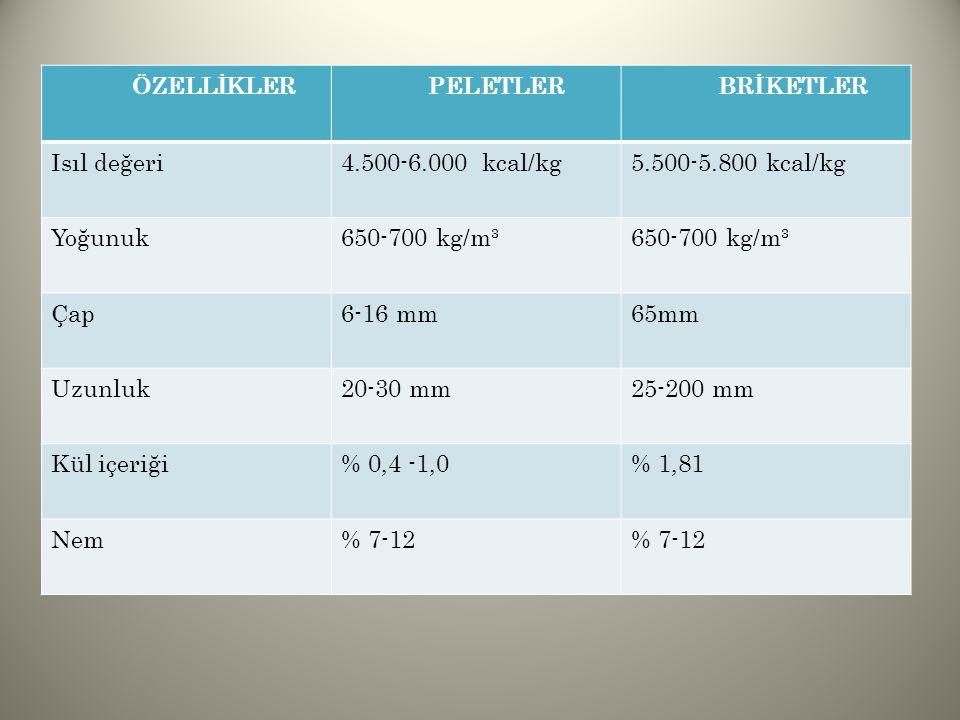 ÖZELLİKLER PELETLER. BRİKETLER. Isıl değeri. 4.500-6.000 kcal/kg. 5.500-5.800 kcal/kg. Yoğunuk.