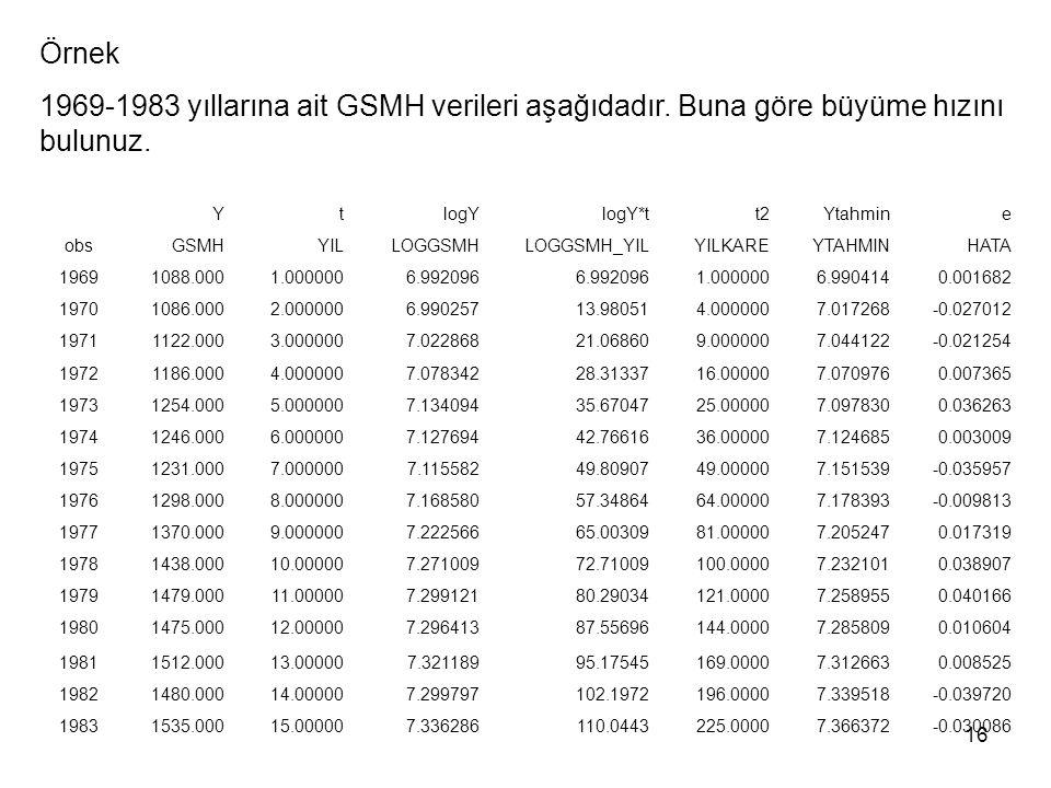 Örnek 1969-1983 yıllarına ait GSMH verileri aşağıdadır. Buna göre büyüme hızını bulunuz. Y. t. logY.