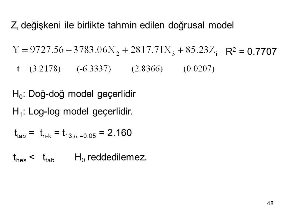Zi değişkeni ile birlikte tahmin edilen doğrusal model