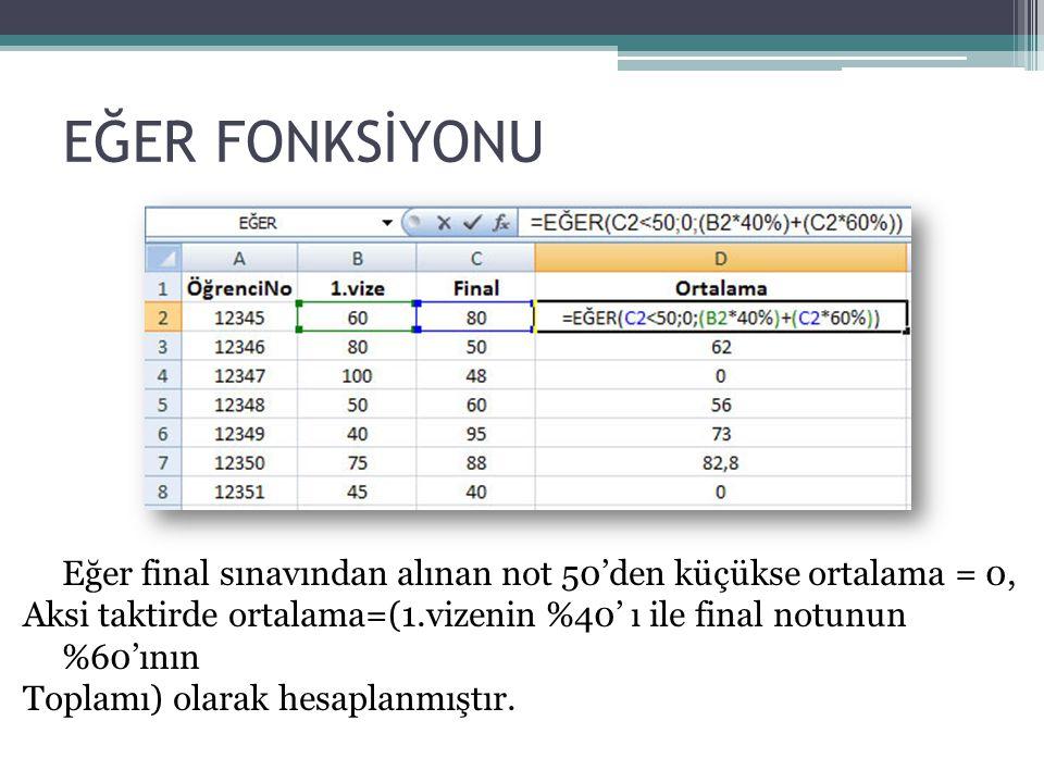 EĞER FONKSİYONU Eğer final sınavından alınan not 50'den küçükse ortalama = 0, Aksi taktirde ortalama=(1.vizenin %40' ı ile final notunun %60'ının.