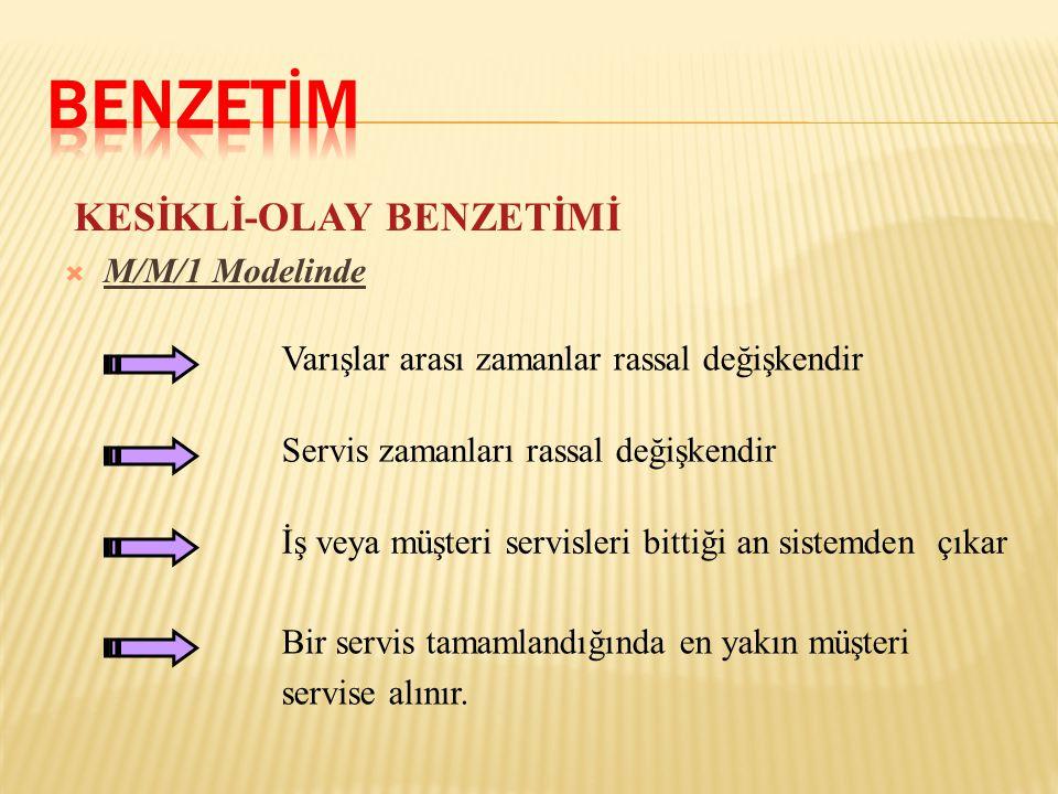 BENZETİM KESİKLİ-OLAY BENZETİMİ M/M/1 Modelinde