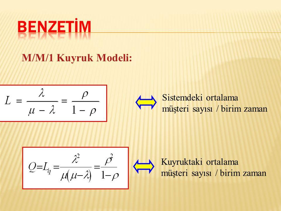 BENZETİM M/M/1 Kuyruk Modeli: Sistemdeki ortalama