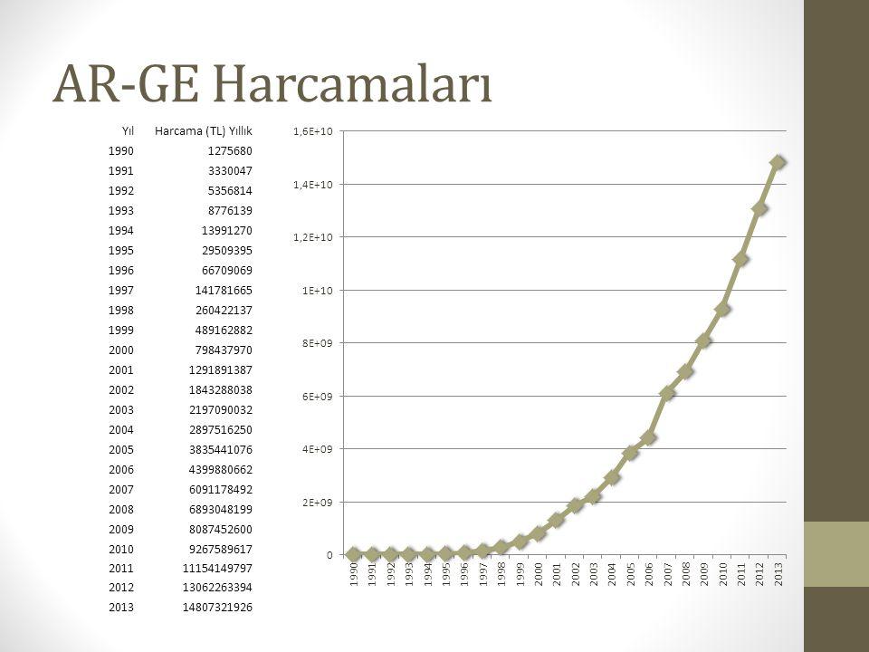 AR-GE Harcamaları Yıl Harcama (TL) Yıllık 1990 1275680 1991 3330047