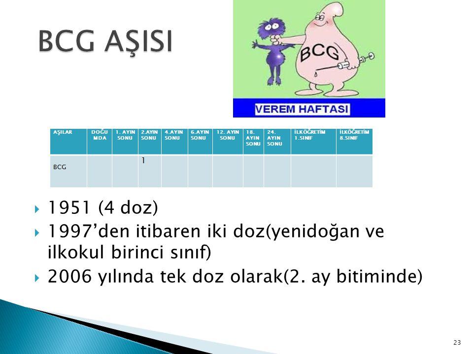 BCG AŞISI 1951 (4 doz) 1997'den itibaren iki doz(yenidoğan ve ilkokul birinci sınıf) 2006 yılında tek doz olarak(2. ay bitiminde)