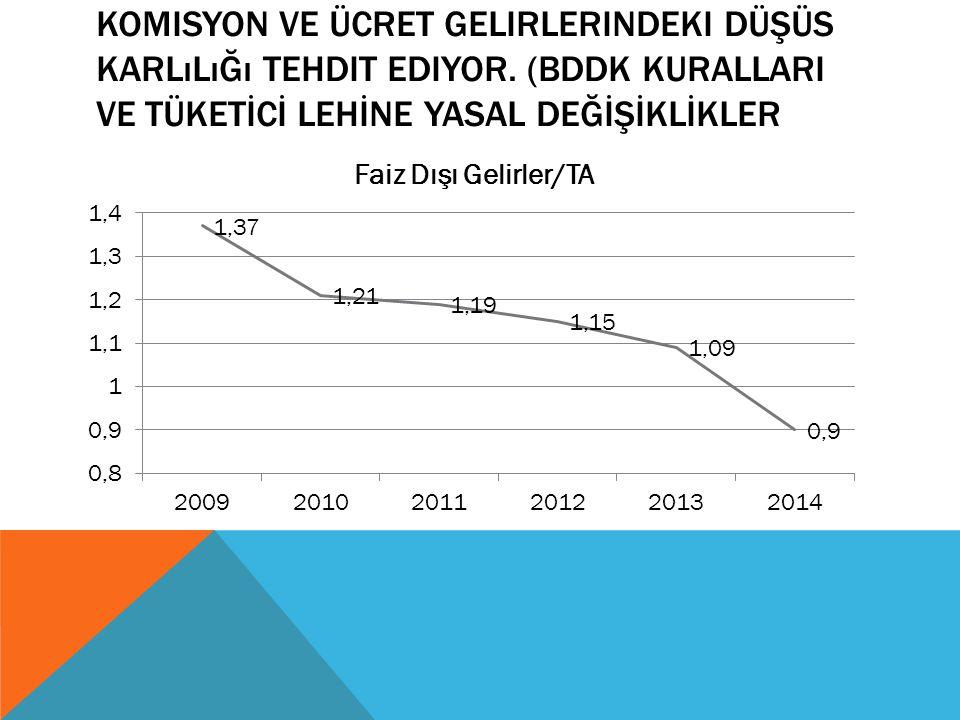Komisyon ve ücret gelirlerindeki düşüs karlılığı tehdit ediyor