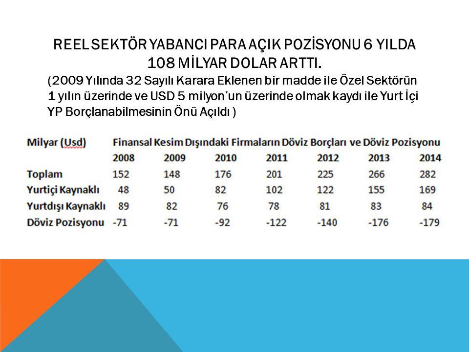 REEL SEKTÖR YABANCI PARA AÇIK POZİSYONU 6 YILDA 108 MİLYAR DOLAR ARTTI.