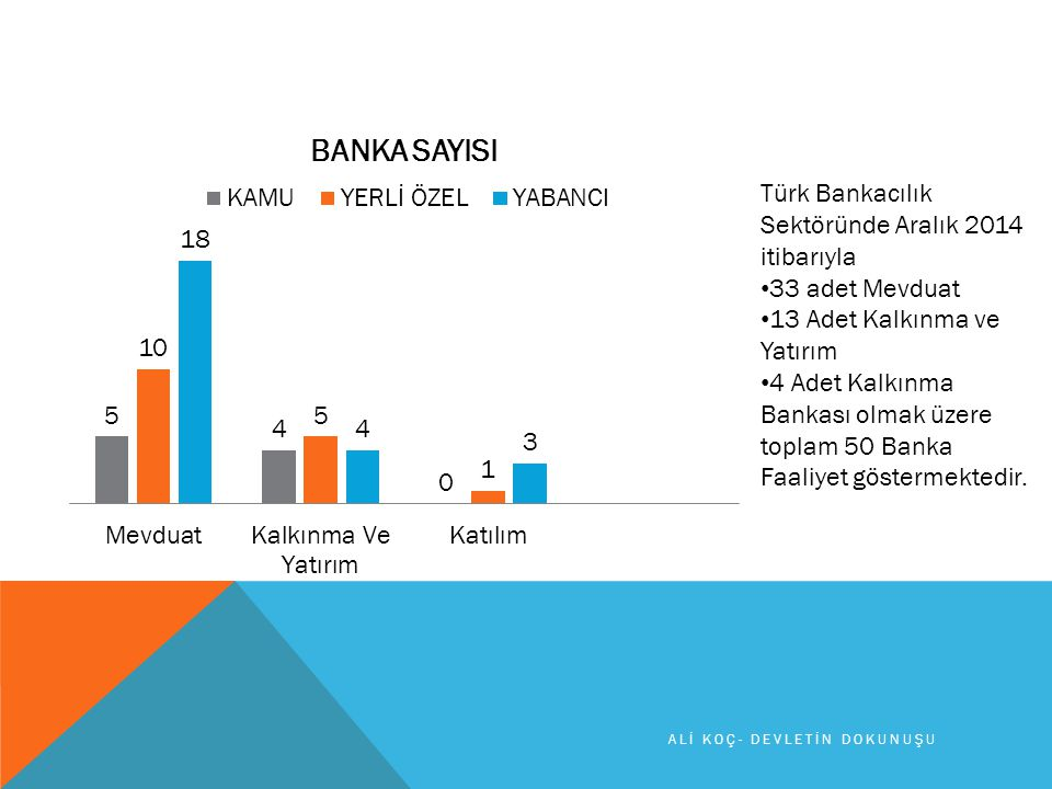 Türk Bankacılık Sektöründe Aralık 2014 itibarıyla