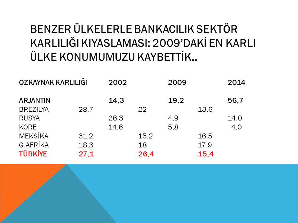 BENZER ÜLKELERLE BANKACILIK SEKTÖR KARLILIĞI KIYASLAMASI: 2009'DAKİ EN KARLI ÜLKE KONUMUMUZU KAYBETTİK..