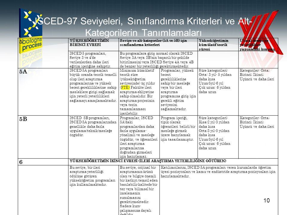 ISCED-97 Seviyeleri, Sınıflandırma Kriterleri ve Alt-Kategorilerin Tanımlamaları