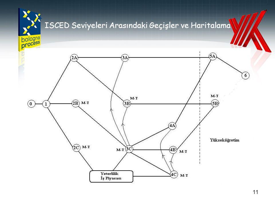 ISCED Seviyeleri Arasındaki Geçişler ve Haritalama