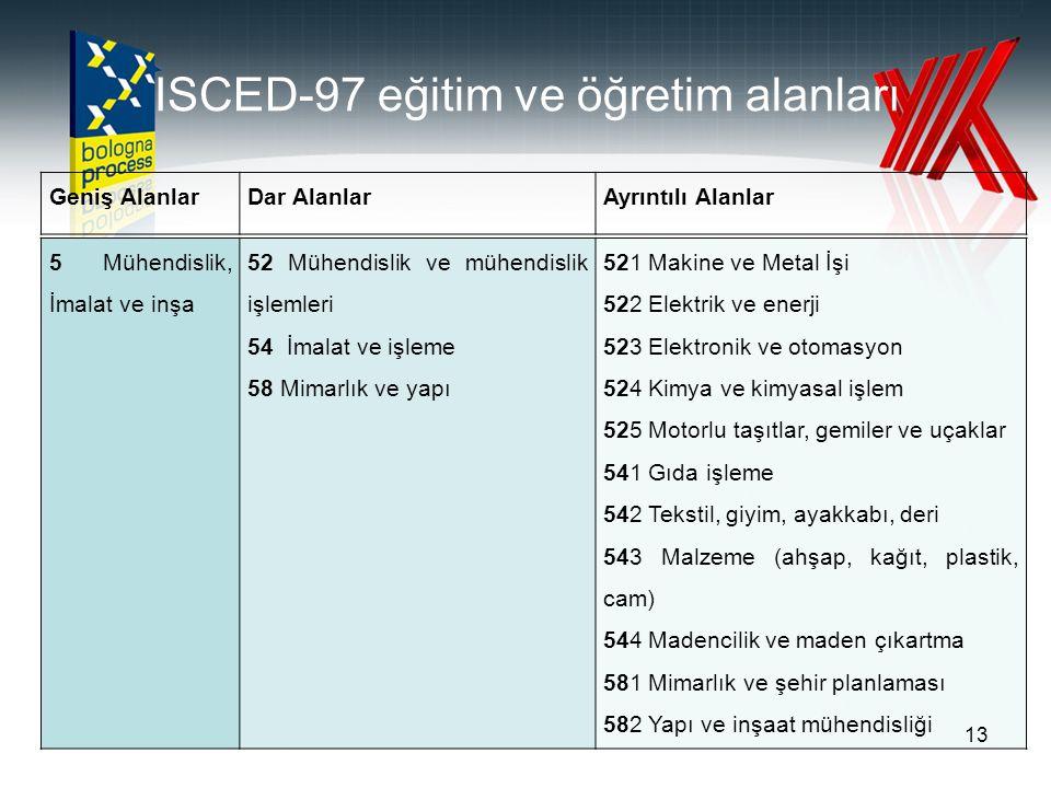 ISCED-97 eğitim ve öğretim alanları