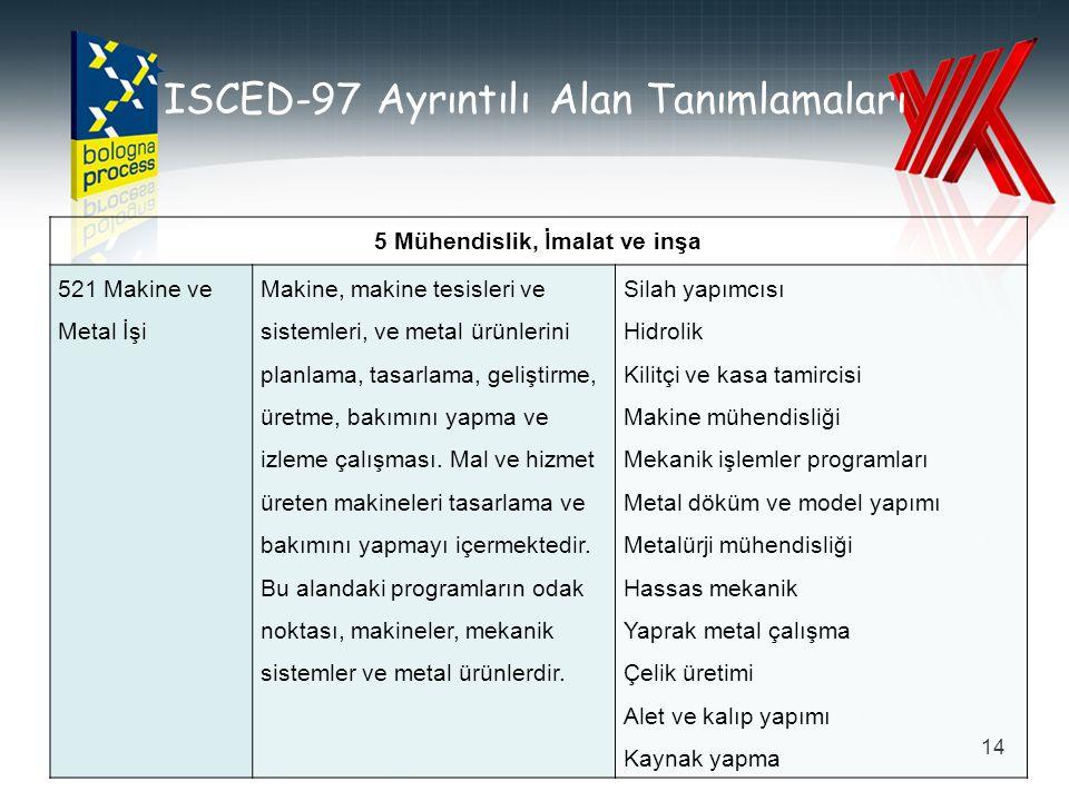 ISCED-97 Ayrıntılı Alan Tanımlamaları