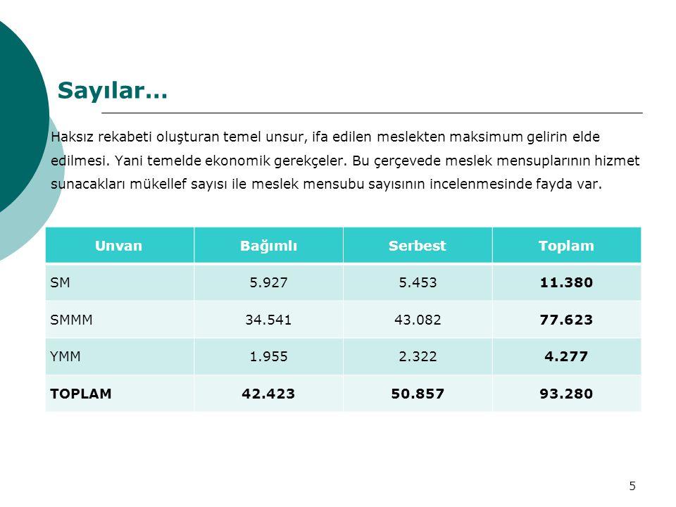 Sayılar…