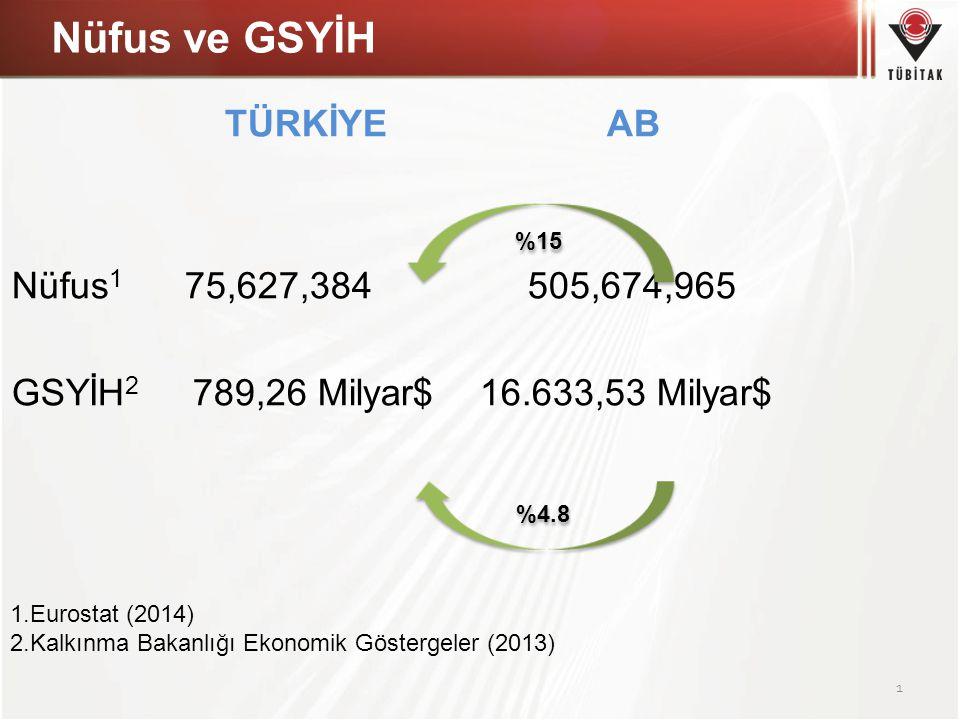 Nüfus ve GSYİH TÜRKİYE AB Nüfus1 75,627,384 505,674,965