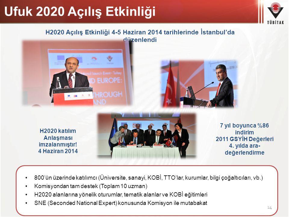 4. yılda ara-değerlendirme H2020 katılım Anlaşması imzalanmıştır!