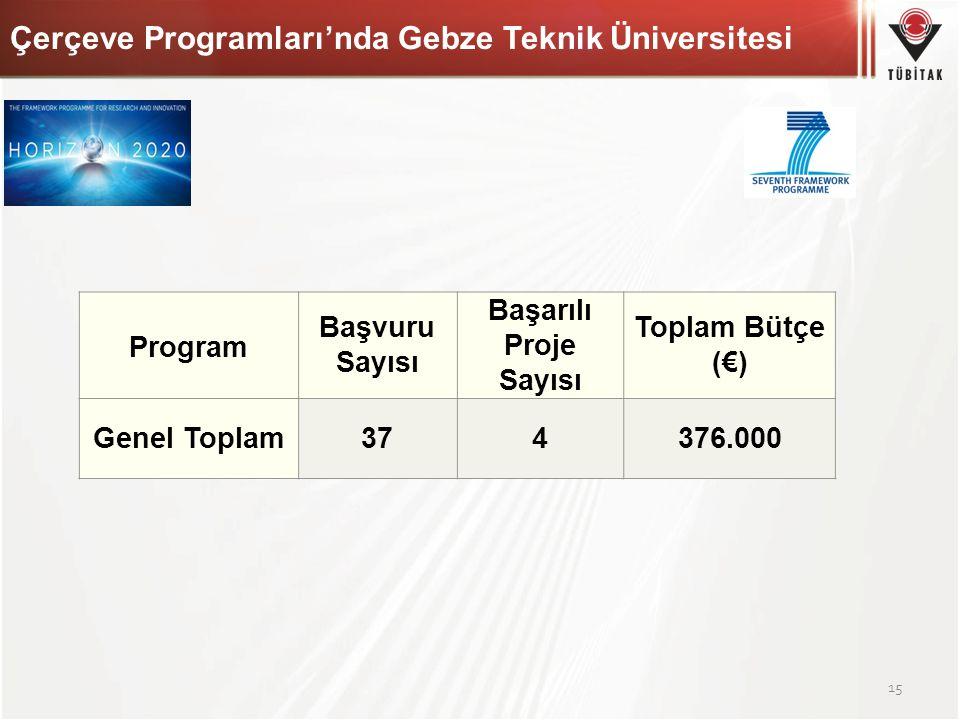 Çerçeve Programları'nda Gebze Teknik Üniversitesi