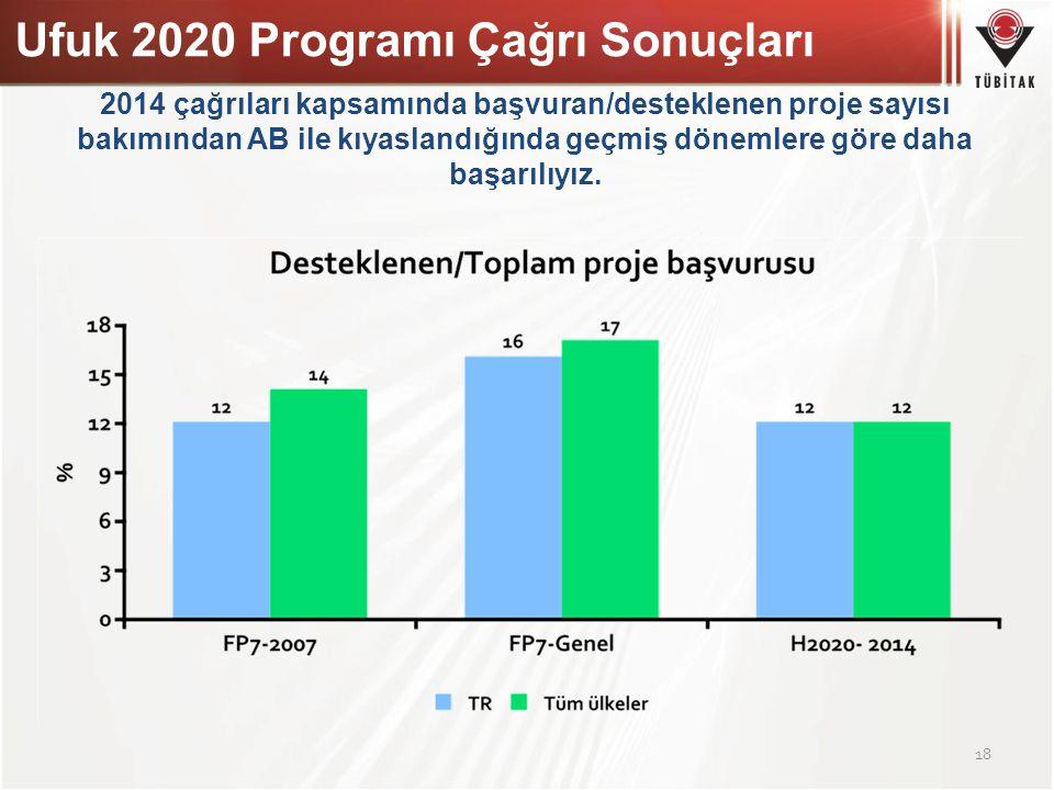 Ufuk 2020 Programı Çağrı Sonuçları
