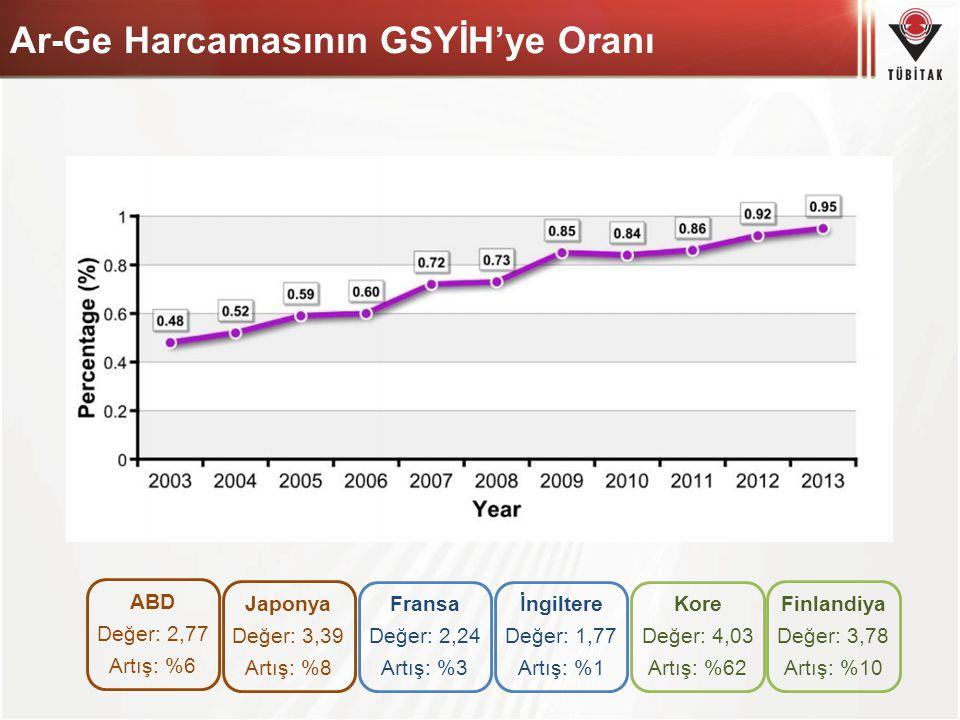 Ar-Ge Harcamasının GSYİH'ye Oranı
