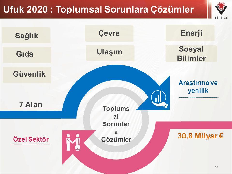 Ufuk 2020 : Toplumsal Sorunlara Çözümler