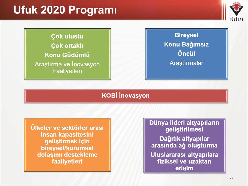 Ufuk 2020 Programı Çok uluslu Bireysel Çok ortaklı Konu Bağımsız