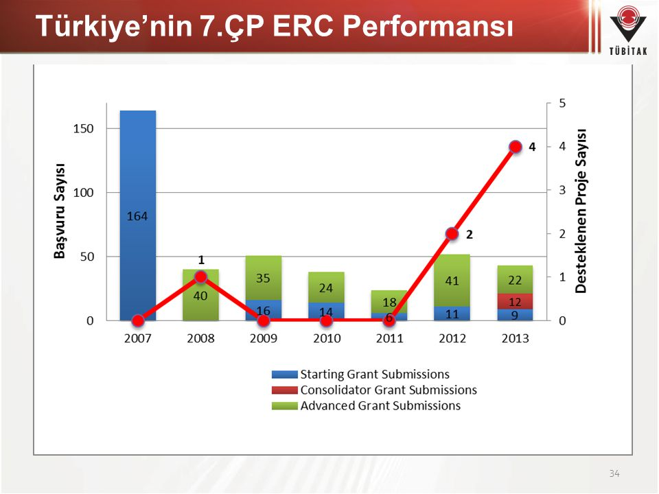 Türkiye'nin 7.ÇP ERC Performansı