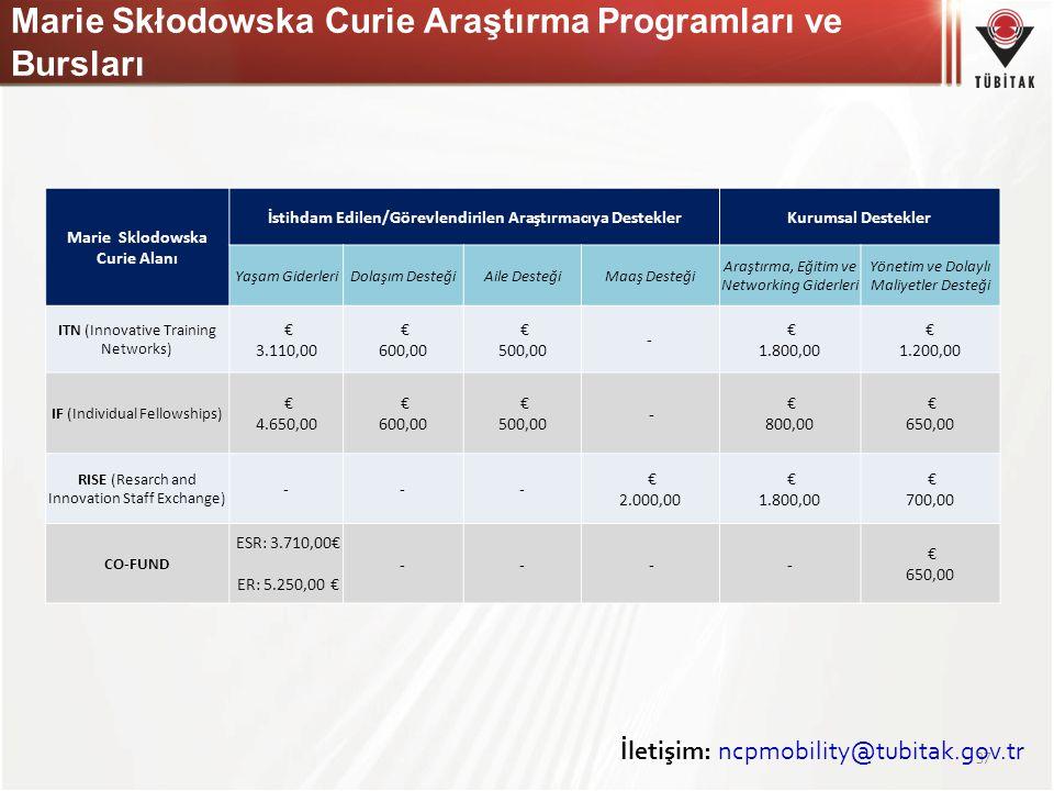 Marie Skłodowska Curie Araştırma Programları ve Bursları