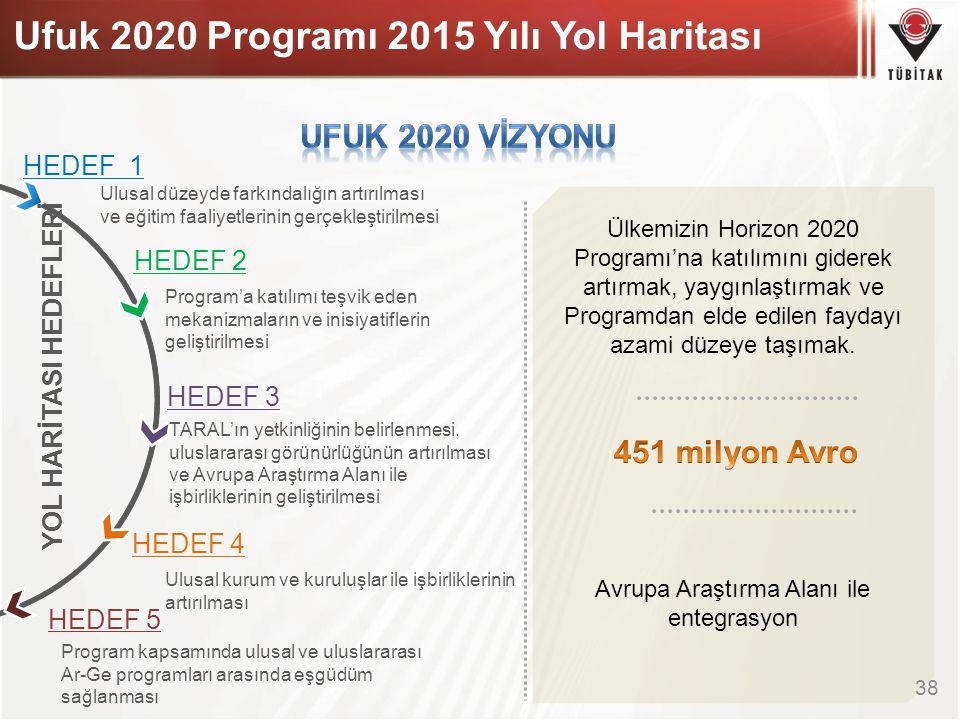 Ufuk 2020 Programı 2015 Yılı Yol Haritası