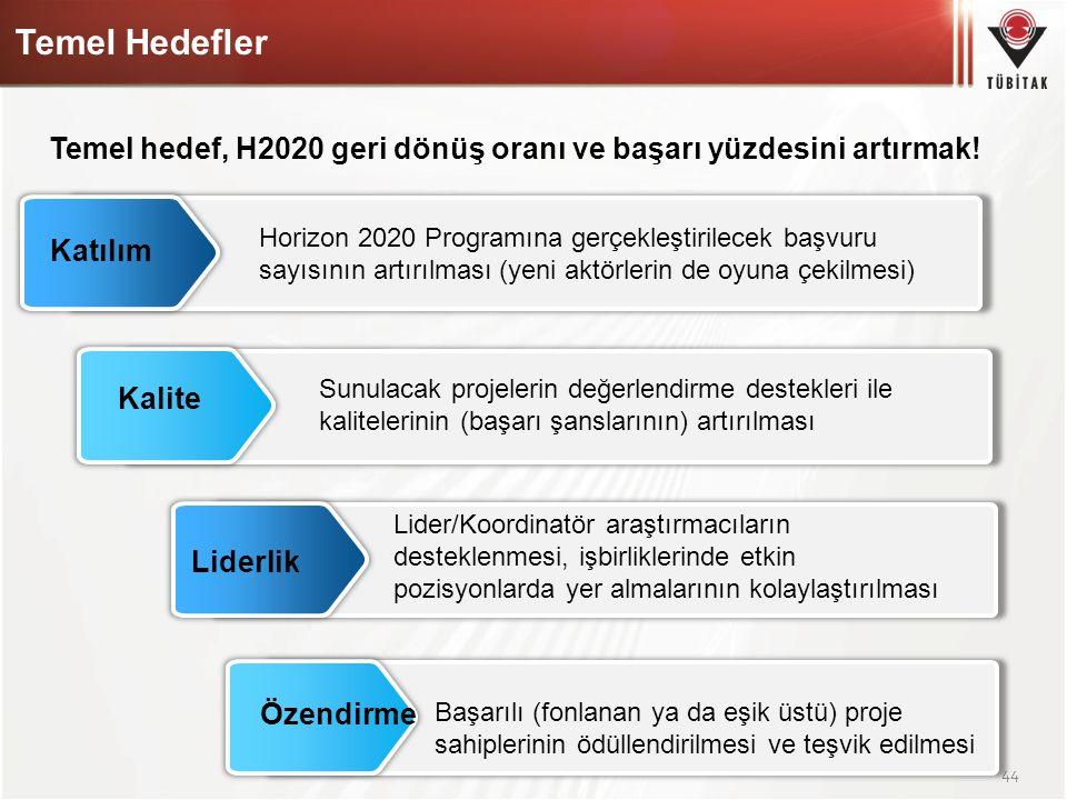 Temel Hedefler Temel hedef, H2020 geri dönüş oranı ve başarı yüzdesini artırmak! Horizon 2020 Programına gerçekleştirilecek başvuru.