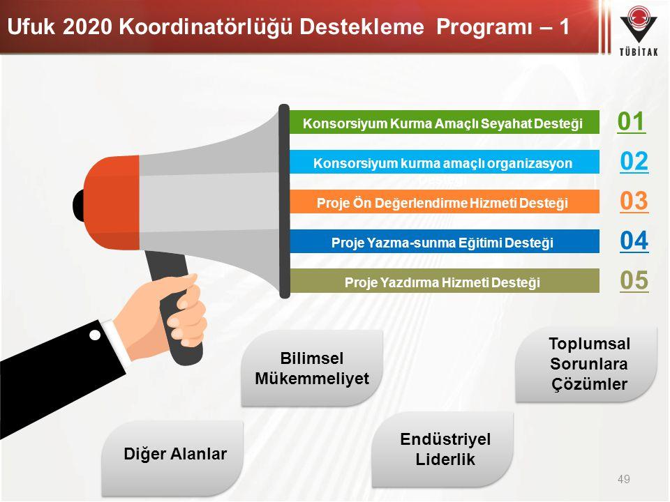 Ufuk 2020 Koordinatörlüğü Destekleme Programı – 1