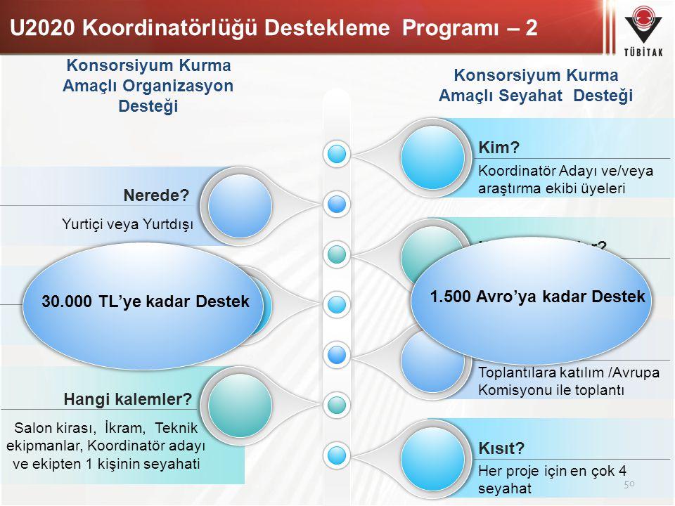 U2020 Koordinatörlüğü Destekleme Programı – 2