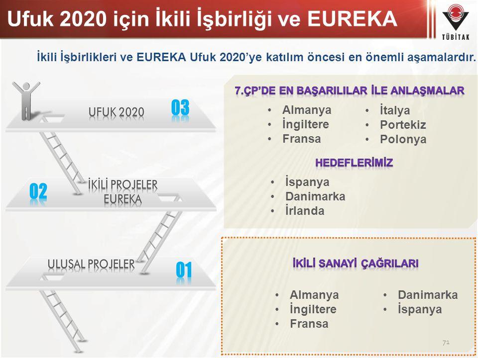 Ufuk 2020 için İkili İşbirliği ve EUREKA