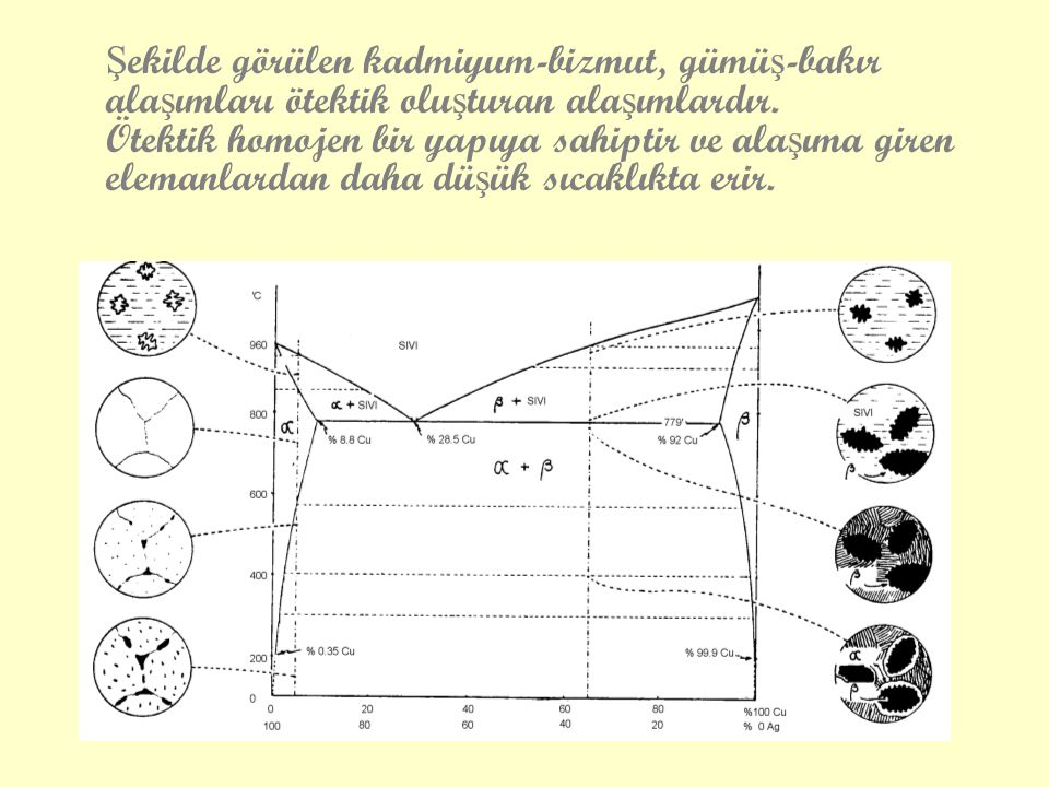 Şekilde görülen kadmiyum-bizmut, gümüş-bakır alaşımları ötektik oluşturan alaşımlardır.